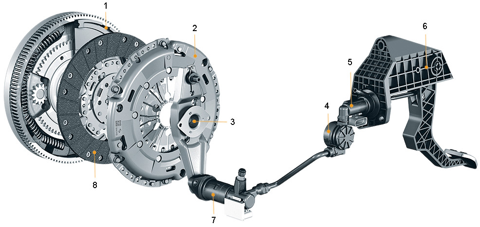 How a clutch works – x-engineer.org
