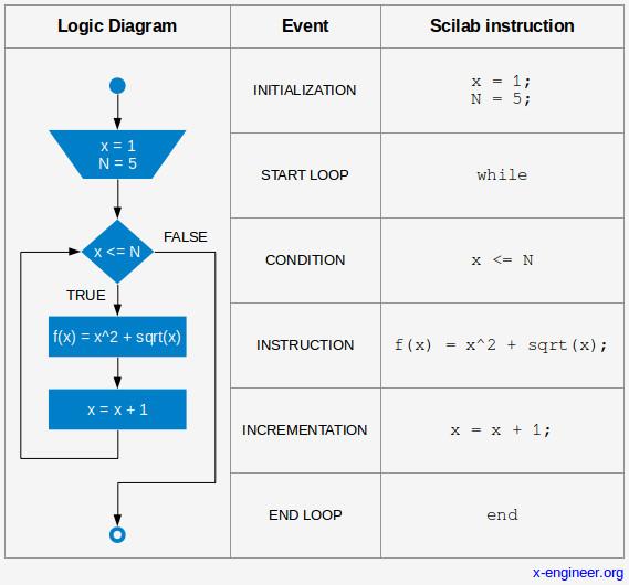 Scilab programming – WHILE loops – x-engineer org