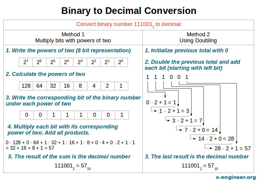Binary to Decimal Conversion – x-engineer org