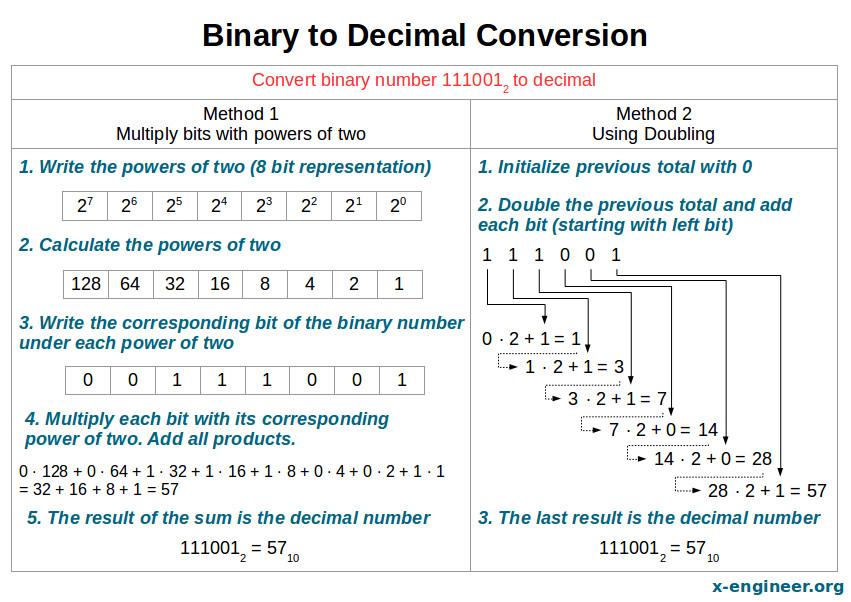 binary to decimal conversion x. Black Bedroom Furniture Sets. Home Design Ideas
