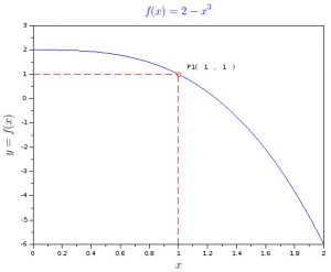 Cubic function graph with tangent point