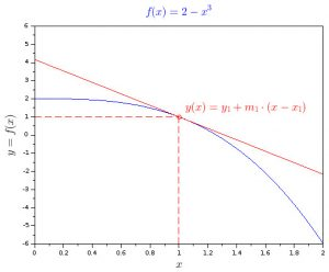 Cubic function graph with tangent point and tangent line