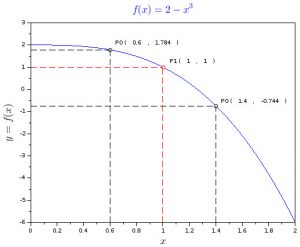Cubic function graph with tangent point and two offset points