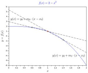Cubic function graph with tangent point and two secant lines