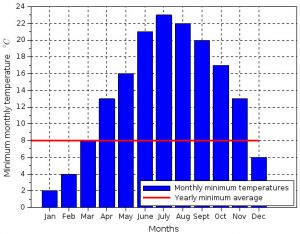Monthly minimum temperature and yearly average (harmonic mean)