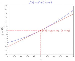 Quadratic function graph with tangent point and tangent line