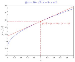 Square root function graph with tangent point and tangent line