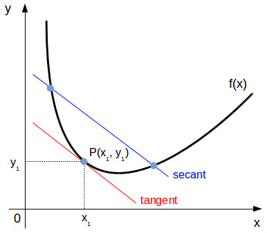 Tangent and secant to a function graph
