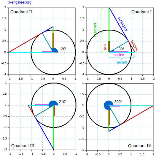 Cartesian representation of the trigonometric functions on the unit circle