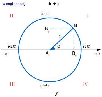 Trigonometric functions and the unitary circle – x-engineer.org