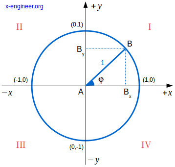 Unitary circle for trigonometric functions