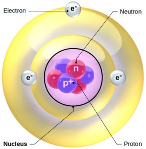 Components of an Lithium atom: nucleus, protons, neutrons and electrons