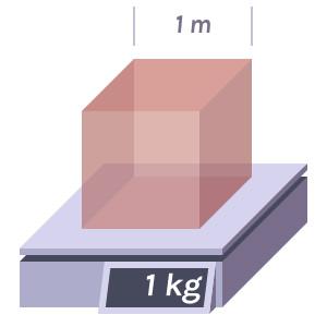 Representation of density (kilogram per cubic meter)