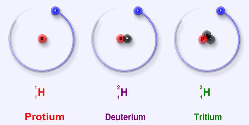 Hydrogen isotopes - Protium, Deuterium and Tritium
