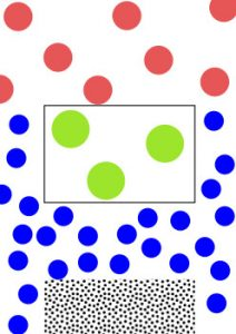 Particles density - gas, liquid and solid