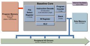 8 bit PIC Microcontroller Architecture