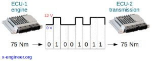 Bit Serial Data Transmission Example