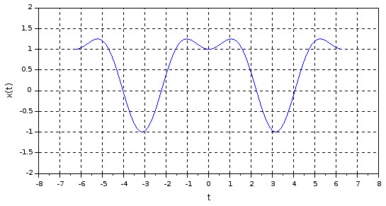 Continuous Time Signal from Mathematical Expression
