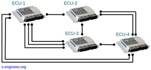 Conventional Networking Layout for ECUs Communication