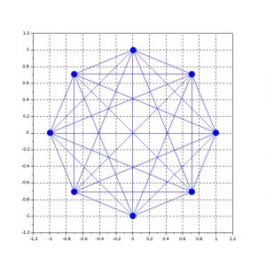 Fully meshed network with 8 nodes