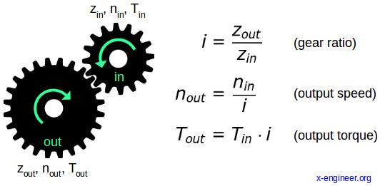 Gear ratio calculation