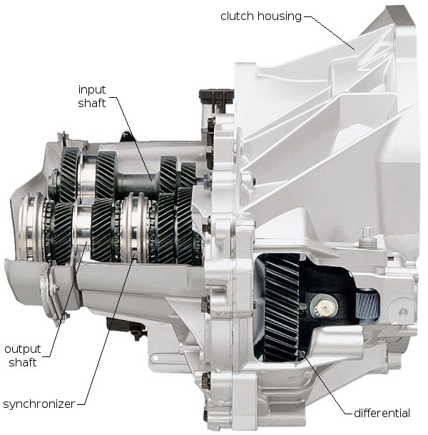 How a manual transmission works – x-engineer org