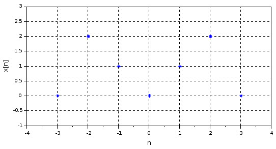 Graphical Definition of a Discrete Signal