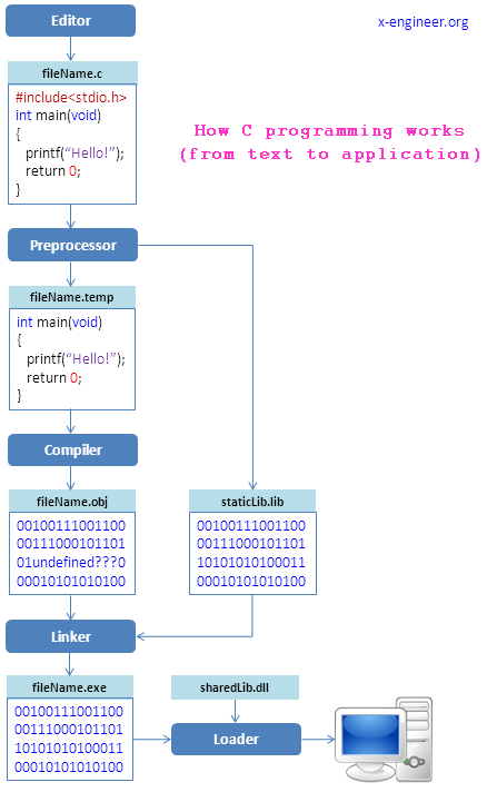 How C programming works – from editor to executable – x