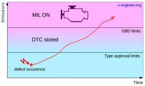 Malfunction Indicator Lamp (MIL) activation criteria