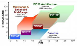 PIC 8 bit Microcontrollers Overview