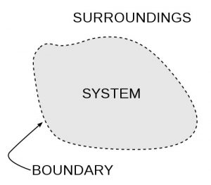 System abstractization