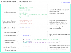 The anatomy of a C code source file