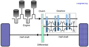 Vehicle powertrain for a front wheel drive arrangement - kinematic view