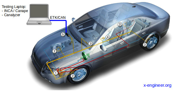 Vehicle testing using laptop with logging and calibration software tools
