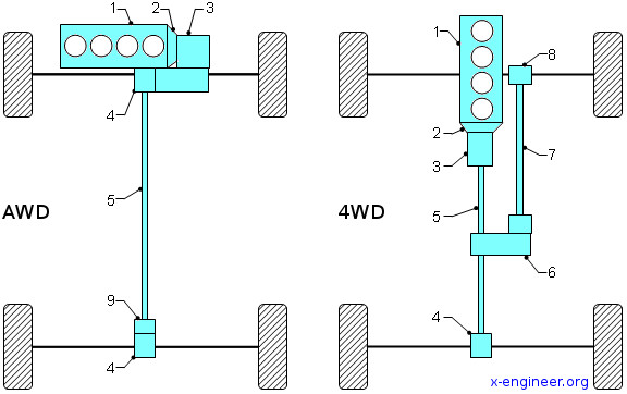 All-wheel drive (AWD) and four-wheel drive (4WD) driveline architecture