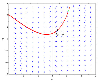 Drawing vector field plots has never been so easy – x
