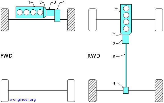 front-wheel drive (fwd) and rear-wheel drive (rwd) driveline