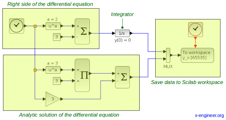 Ordinary Differential Equation (ODE) integrated in Xcos explained