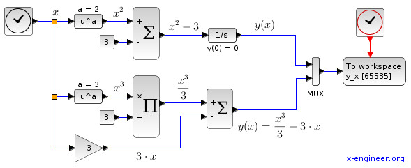 Ordinary Differential Equation (ODE) integrated in Xcos