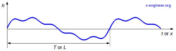 Periodical profile of road irregularities