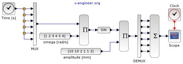 Periodical road profile Xcos model