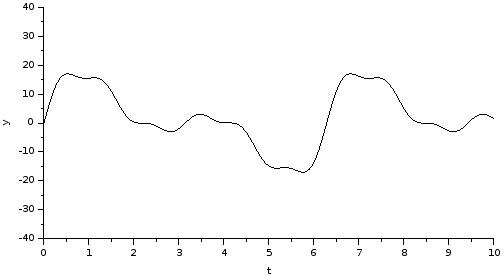 Periodical road profile Xcos plot