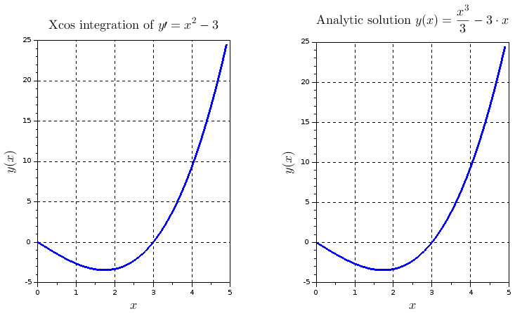 Plot of Ordinary Differential Equation (ODE) integrated in Xcos