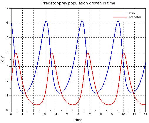 Predator-prey population number in time