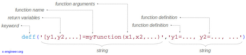 Scilab function definition syntax using deff()