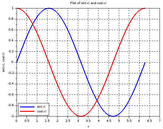 Scilab line plot example