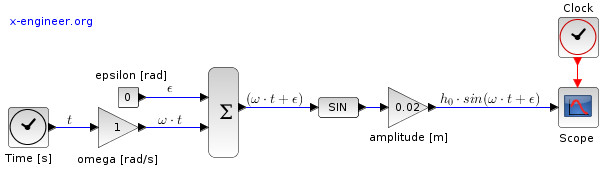 Sinusoidal road profile Xcos model