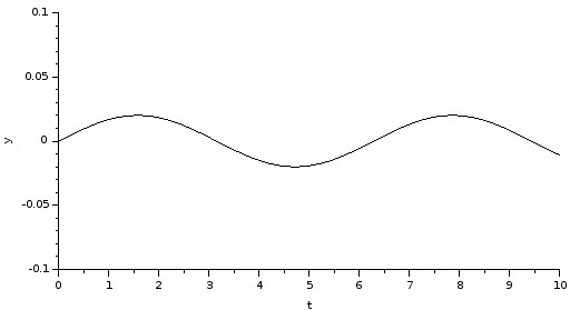 Sinusoidal road profile Xcos plot