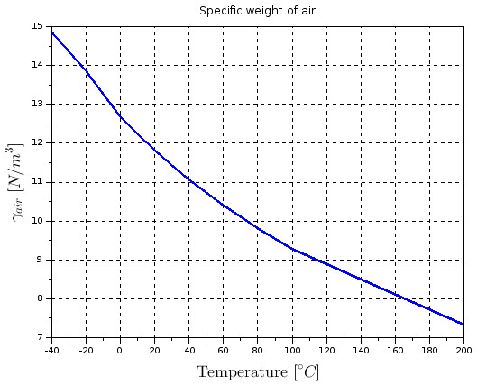 Specific weight of air