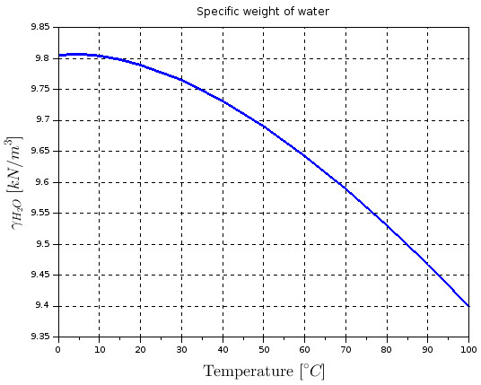 Specific weight of water